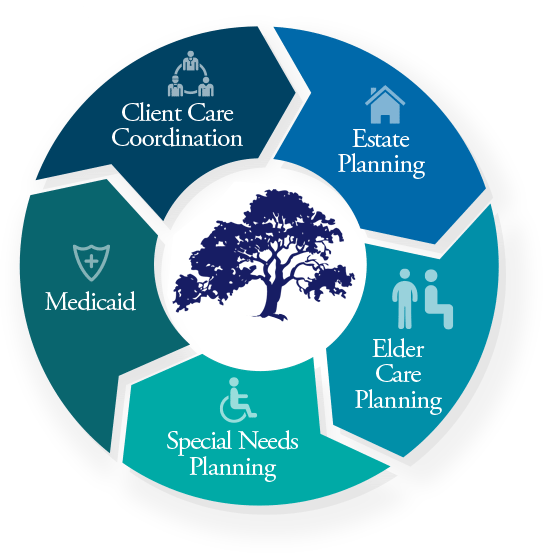 Elder Care Attorney NJ medicaid client care coordination estate planning elder car planning special needs planning